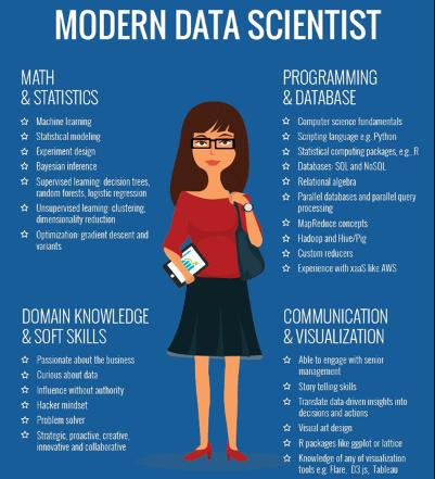 data-s