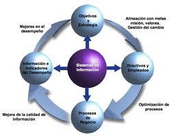 Resultado de imagen para contabilidad business intelligence